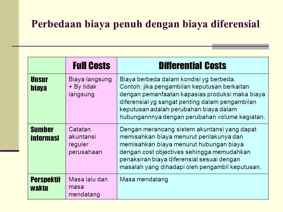 Perbedaan biaya penuh dengan biaya diferensial Full CostsDifferential Costs Unsur biaya Biaya langsung + By tidak langsung Biaya berbeda dalam kondisi