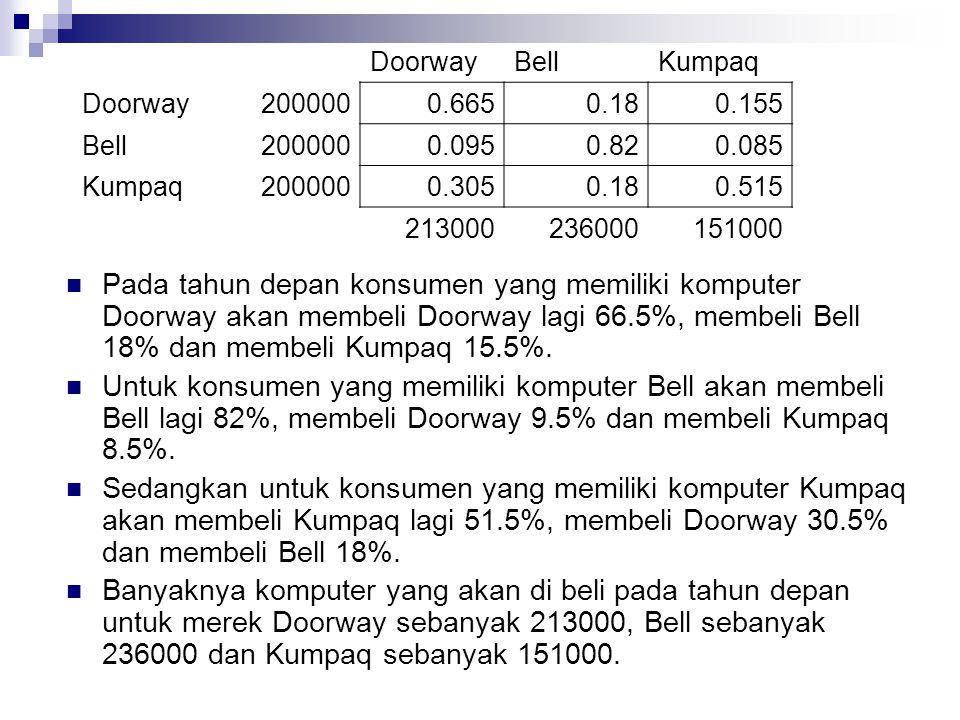 DoorwayBellKumpaq Doorway2000000.6650.180.155 Bell2000000.0950.820.085 Kumpaq2000000.3050.180.515 213000236000151000  Pada tahun depan konsumen yang