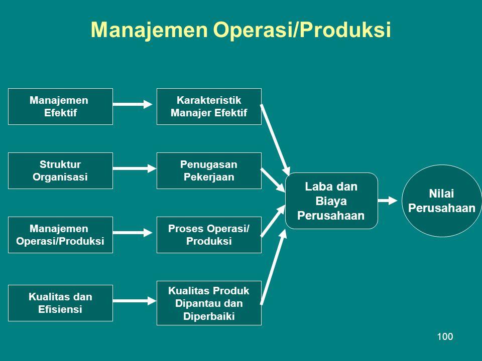 Manajemen Operasi/Produksi Manajemen Efektif Struktur Organisasi Manajemen Operasi/Produksi Kualitas dan Efisiensi Karakteristik Manajer Efektif Penugasan Pekerjaan Proses Operasi/ Produksi Kualitas Produk Dipantau dan Diperbaiki Laba dan Biaya Perusahaan Nilai Perusahaan 100