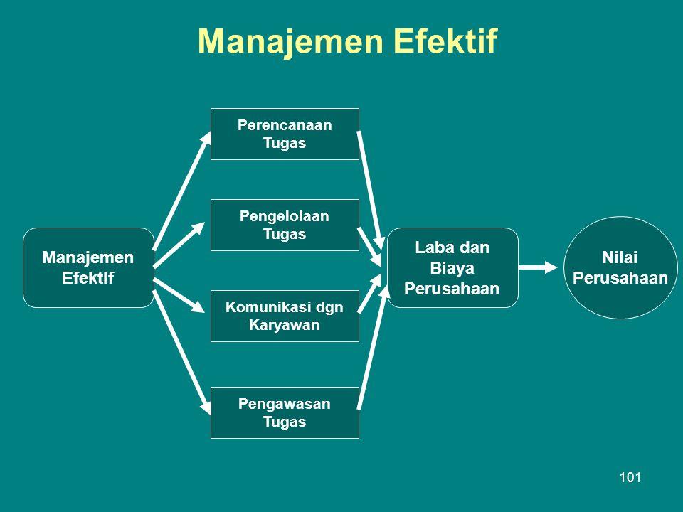 Manajemen Efektif Manajemen Efektif Perencanaan Tugas Pengelolaan Tugas Komunikasi dgn Karyawan Pengawasan Tugas Laba dan Biaya Perusahaan Nilai Perusahaan 101