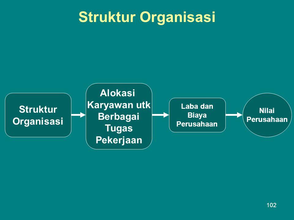 Struktur Organisasi Struktur Organisasi Alokasi Karyawan utk Berbagai Tugas Pekerjaan Laba dan Biaya Perusahaan Nilai Perusahaan 102