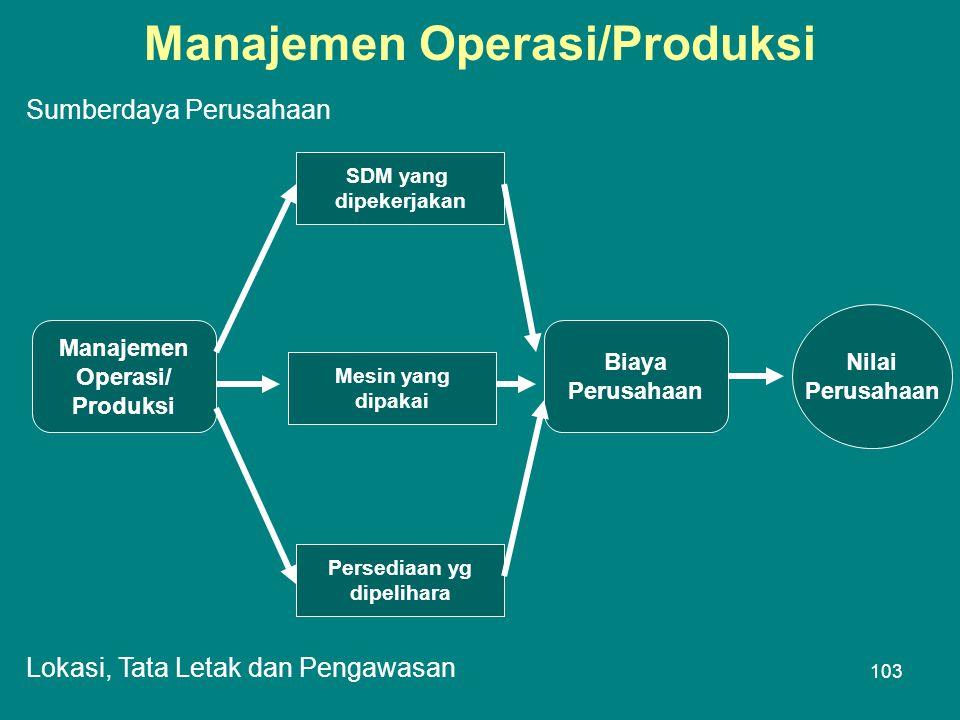 Manajemen Operasi/Produksi Manajemen Operasi/ Produksi SDM yang dipekerjakan Mesin yang dipakai Persediaan yg dipelihara Biaya Perusahaan Nilai Perusahaan Sumberdaya Perusahaan Lokasi, Tata Letak dan Pengawasan 103