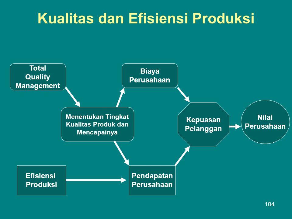 Kualitas dan Efisiensi Produksi Total Quality Management Menentukan Tingkat Kualitas Produk dan Mencapainya Efisiensi Produksi Biaya Perusahaan Pendapatan Perusahaan Kepuasan Pelanggan Nilai Perusahaan 104
