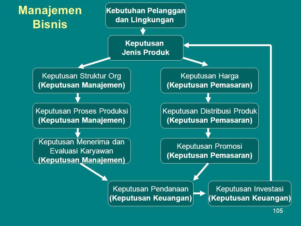 Kebutuhan Pelanggan dan Lingkungan Keputusan Jenis Produk Keputusan Struktur Org (Keputusan Manajemen) Keputusan Harga (Keputusan Pemasaran) Keputusan Proses Produksi (Keputusan Manajemen) Keputusan Distribusi Produk (Keputusan Pemasaran) Keputusan Menerima dan Evaluasi Karyawan (Keputusan Manajemen) Keputusan Promosi (Keputusan Pemasaran) Keputusan Pendanaan (Keputusan Keuangan) Keputusan Investasi (Keputusan Keuangan) Manajemen Bisnis 105