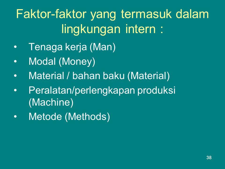 Faktor-faktor yang termasuk dalam lingkungan intern : •Tenaga kerja (Man) •Modal (Money) •Material / bahan baku (Material) •Peralatan/perlengkapan produksi (Machine) •Metode (Methods) 38