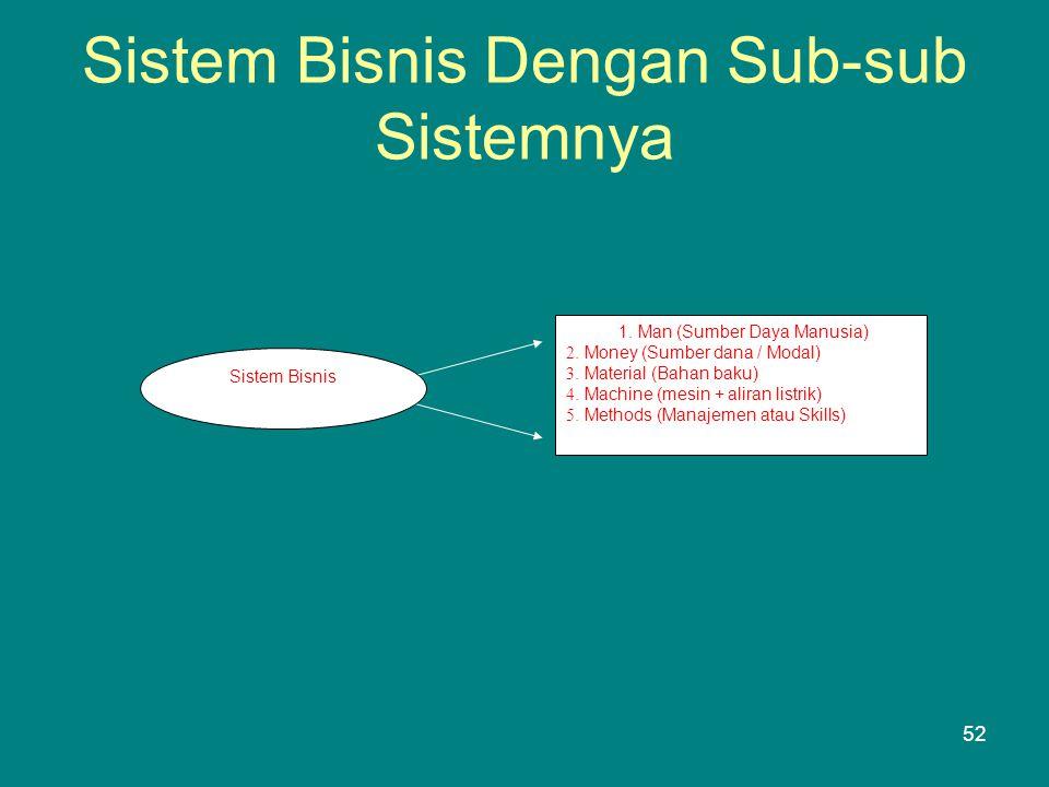 Sistem Bisnis Dengan Sub-sub Sistemnya 1.Man (Sumber Daya Manusia) 2.