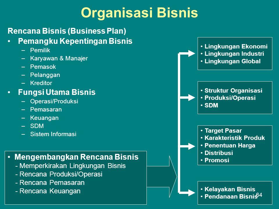 Organisasi Bisnis Rencana Bisnis (Business Plan) •Pemangku Kepentingan Bisnis –Pemilik –Karyawan & Manajer –Pemasok –Pelanggan –Kreditor •Fungsi Utama Bisnis –Operasi/Produksi –Pemasaran –Keuangan –SDM –Sistem Informasi • Lingkungan Ekonomi • Lingkungan Industri • Lingkungan Global • Struktur Organisasi • Produksi/Operasi • SDM • Target Pasar • Karakteristik Produk • Penentuan Harga • Distribusi • Promosi • Kelayakan Bisnis • Pendanaan Bisnis • Mengembangkan Rencana Bisnis - Memperkirakan Lingkungan Bisnis - Rencana Produksi/Operasi - Rencana Pemasaran - Rencana Keuangan 64