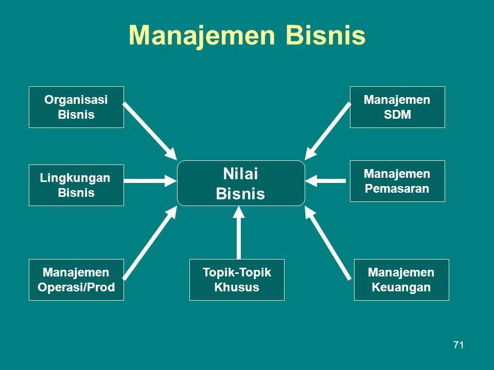 Manajemen Bisnis Nilai Bisnis Organisasi Bisnis Lingkungan Bisnis Manajemen Operasi/Prod Topik-Topik Khusus Manajemen SDM Manajemen Keuangan Manajemen Pemasaran 71