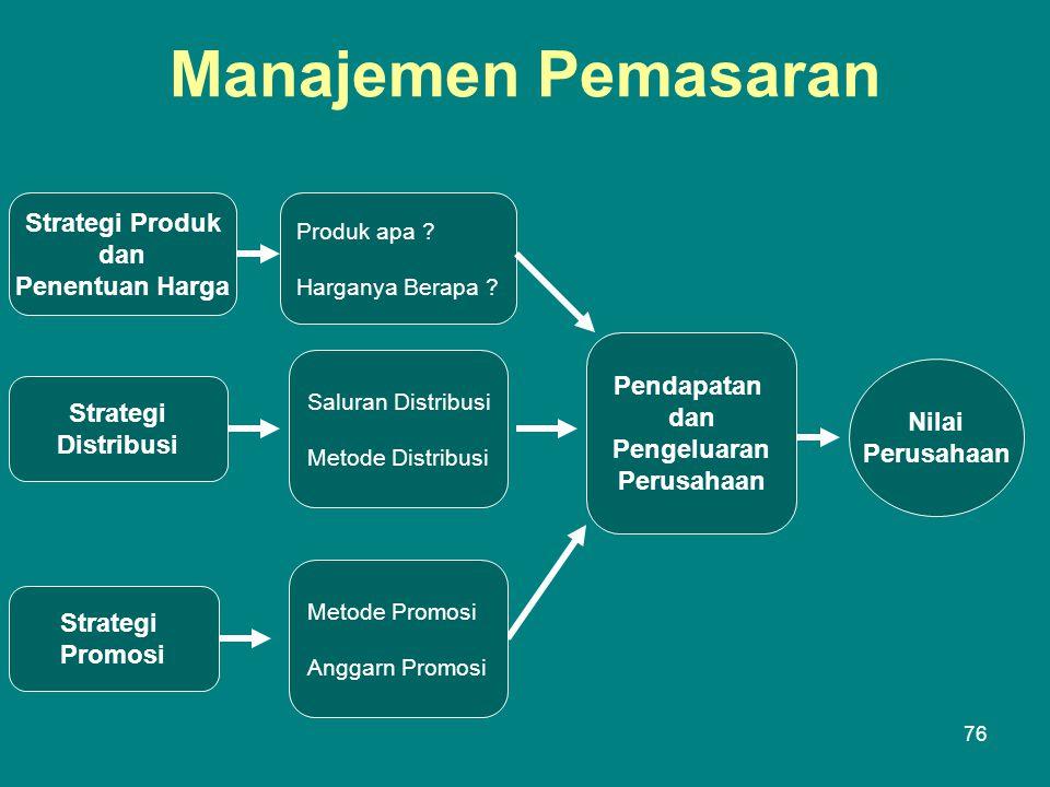 Manajemen Pemasaran Strategi Produk dan Penentuan Harga Strategi Distribusi Strategi Promosi Produk apa .