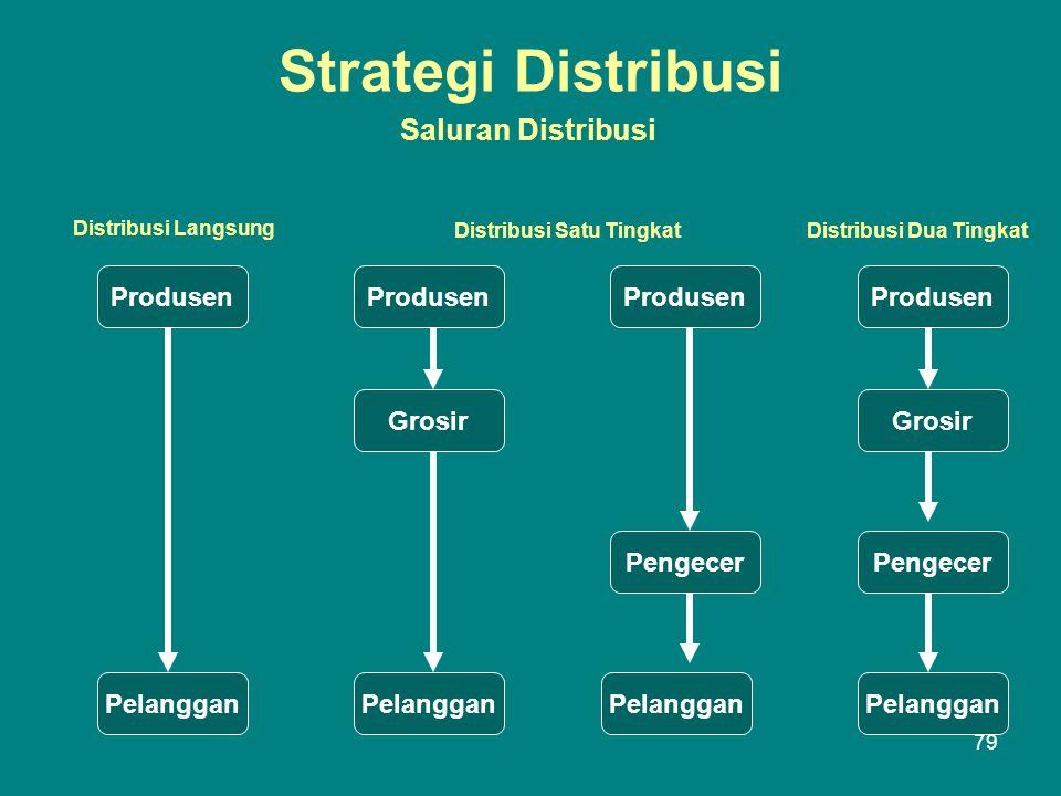 Strategi Distribusi Saluran Distribusi Produsen Pelanggan Grosir Pengecer Grosir Distribusi Langsung Distribusi Satu TingkatDistribusi Dua Tingkat 79