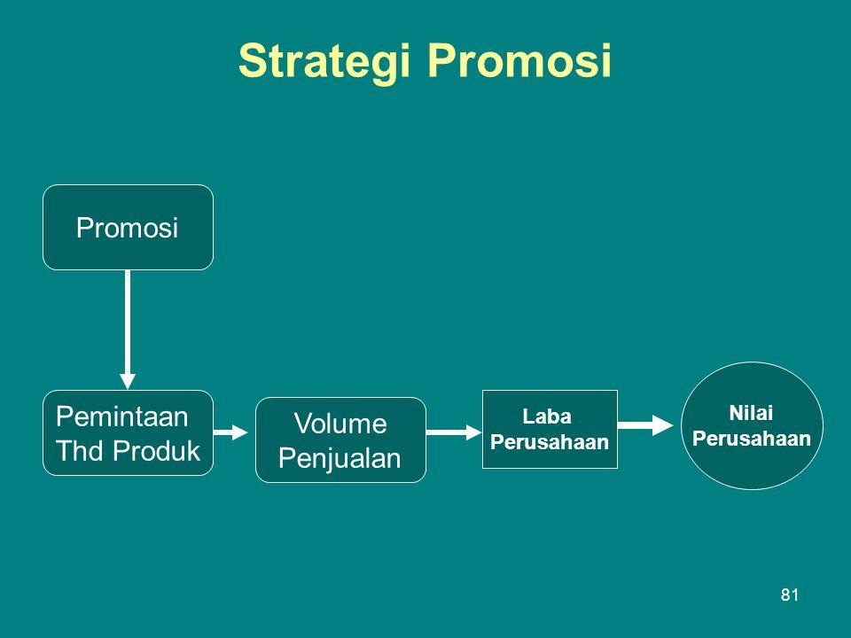 Strategi Promosi Promosi Pemintaan Thd Produk Volume Penjualan Laba Perusahaan Nilai Perusahaan 81