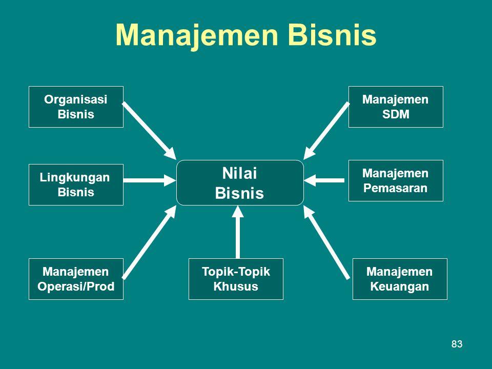 Manajemen Bisnis Nilai Bisnis Organisasi Bisnis Lingkungan Bisnis Manajemen Operasi/Prod Topik-Topik Khusus Manajemen SDM Manajemen Keuangan Manajemen Pemasaran 83