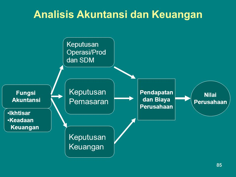 Analisis Akuntansi dan Keuangan Fungsi Akuntansi •Ikhtisar •Keadaan Keuangan Keputusan Operasi/Prod dan SDM Keputusan Pemasaran Keputusan Keuangan Pendapatan dan Biaya Perusahaan Nilai Perusahaan 85