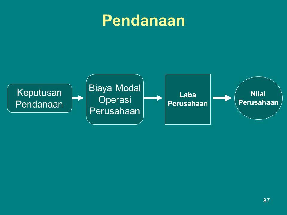 Pendanaan Keputusan Pendanaan Biaya Modal Operasi Perusahaan Laba Perusahaan Nilai Perusahaan 87