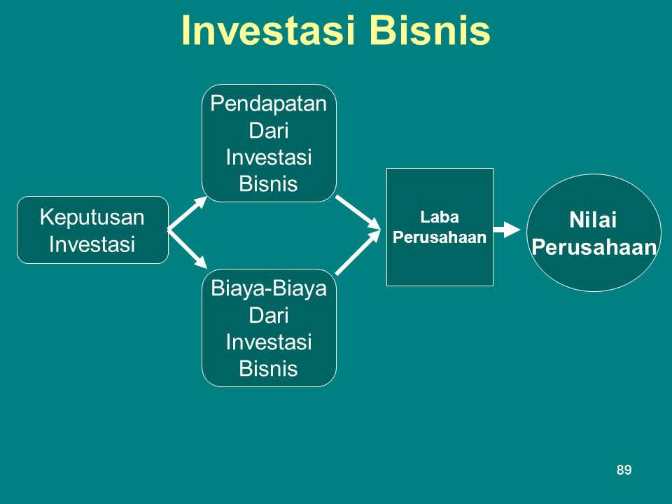Investasi Bisnis Keputusan Investasi Biaya-Biaya Dari Investasi Bisnis Pendapatan Dari Investasi Bisnis Laba Perusahaan Nilai Perusahaan 89