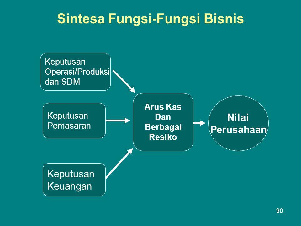 Sintesa Fungsi-Fungsi Bisnis Keputusan Operasi/Produksi dan SDM Keputusan Pemasaran Arus Kas Dan Berbagai Resiko Keputusan Keuangan Nilai Perusahaan 90
