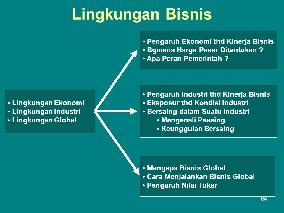 Lingkungan Bisnis • Lingkungan Ekonomi • Lingkungan Industri • Lingkungan Global • Pengaruh Ekonomi thd Kinerja Bisnis • Bgmana Harga Pasar Ditentukan .