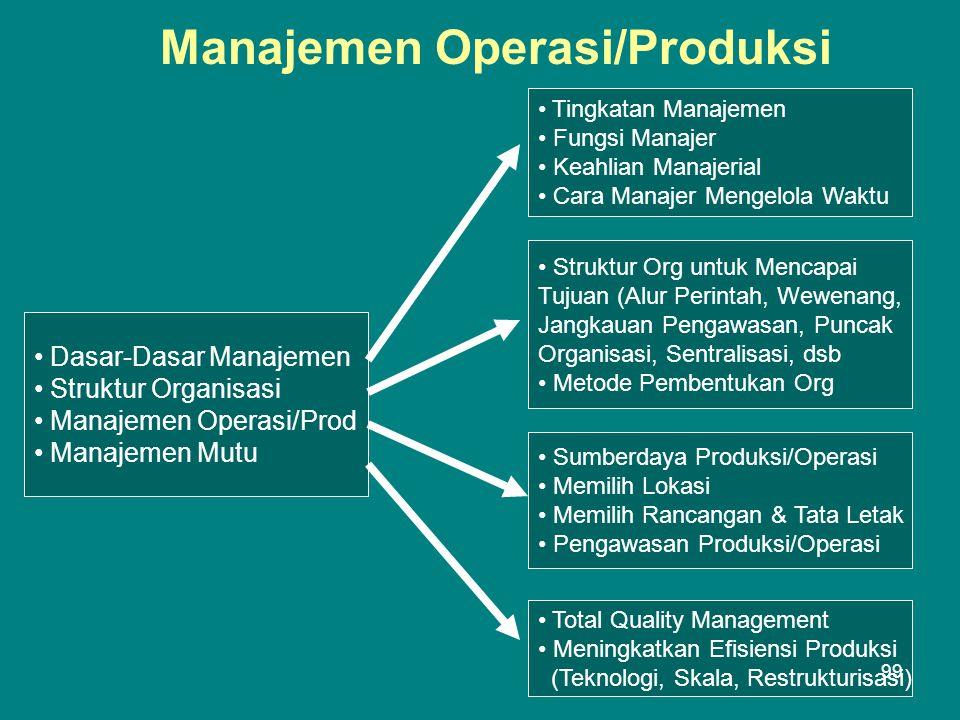 Manajemen Operasi/Produksi • Dasar-Dasar Manajemen • Struktur Organisasi • Manajemen Operasi/Prod • Manajemen Mutu • Tingkatan Manajemen • Fungsi Manajer • Keahlian Manajerial • Cara Manajer Mengelola Waktu • Struktur Org untuk Mencapai Tujuan (Alur Perintah, Wewenang, Jangkauan Pengawasan, Puncak Organisasi, Sentralisasi, dsb • Metode Pembentukan Org • Sumberdaya Produksi/Operasi • Memilih Lokasi • Memilih Rancangan & Tata Letak • Pengawasan Produksi/Operasi • Total Quality Management • Meningkatkan Efisiensi Produksi (Teknologi, Skala, Restrukturisasi) 99