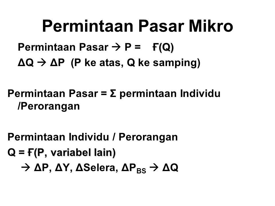 Permintaan Pasar Mikro Ғ(Q) Permintaan Pasar  P = Ғ(Q) ΔQ  ΔP (P ke atas, Q ke samping) Permintaan Pasar = Σ permintaan Individu /Perorangan Permintaan Individu / Perorangan Ғ(P, variabel lain) Q = Ғ(P, variabel lain)  ΔP, ΔY, ΔSelera, ΔP BS  ΔQ