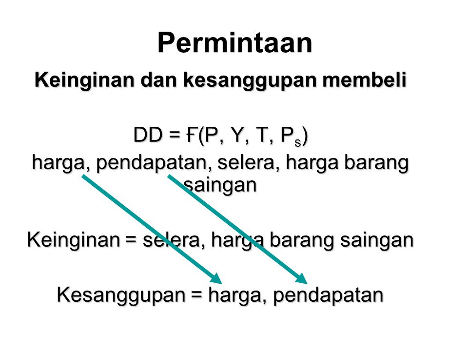 Permintaan Keinginan dan kesanggupan membeli DD = Ғ(P, Y, T, P s ) harga, pendapatan, selera, harga barang saingan Keinginan = selera, harga barang saingan Kesanggupan = harga, pendapatan