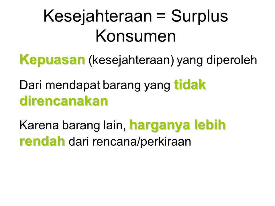 Kesejahteraan = Surplus Konsumen Kepuasan Kepuasan (kesejahteraan) yang diperoleh tidak direncanakan Dari mendapat barang yang tidak direncanakan harganya lebih rendah Karena barang lain, harganya lebih rendah dari rencana/perkiraan