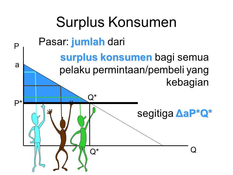 P Q P* Surplus Konsumen jumlah Pasar: jumlah dari surplus konsumen surplus konsumen bagi semua pelaku permintaan/pembeli yang kebagian ΔaP*Q* segitiga ΔaP*Q* Q* a