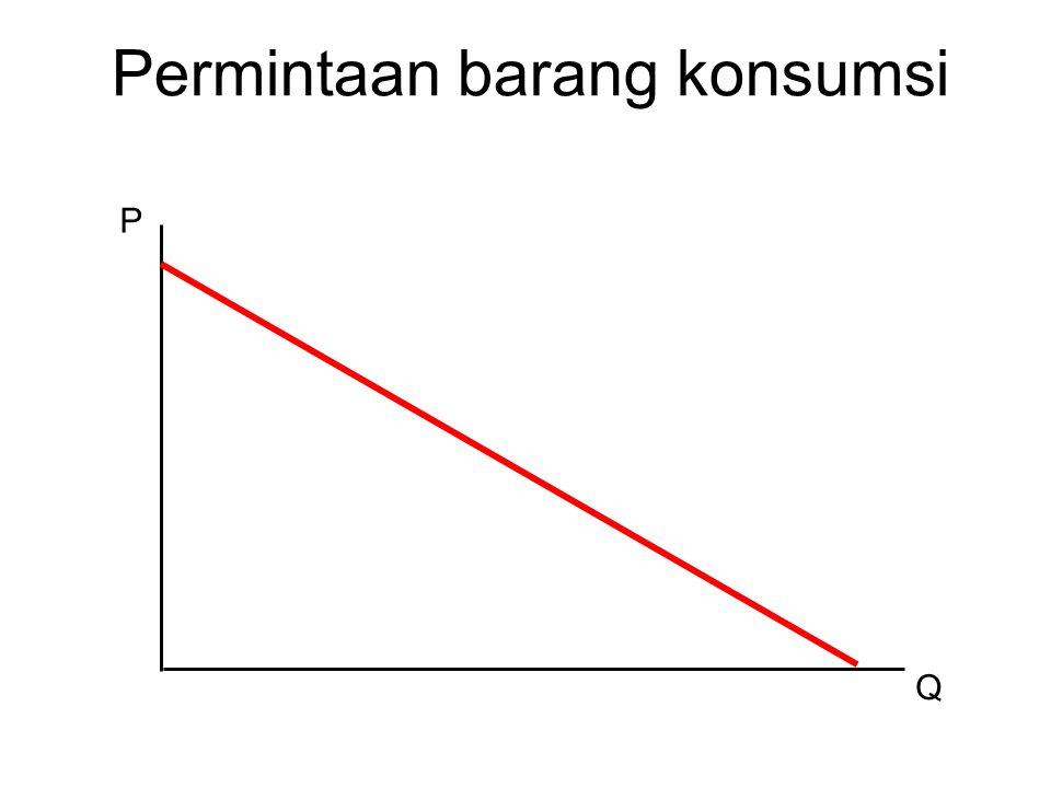 Permintaan barang konsumsi P Q