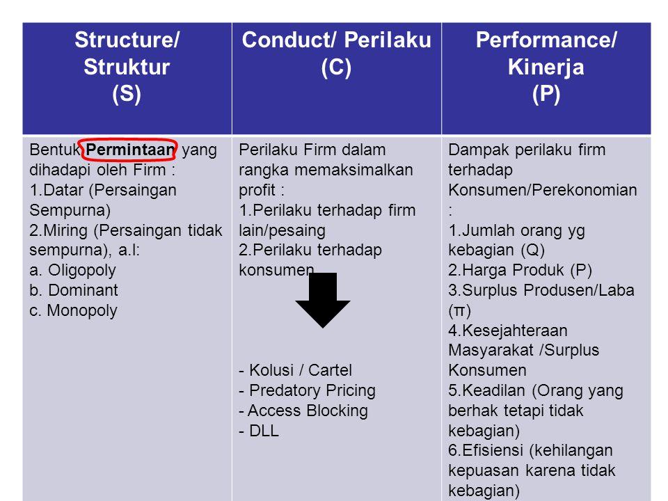 Structure/ Struktur (S) Conduct/ Perilaku (C) Performance/ Kinerja (P) Bentuk Permintaan yang dihadapi oleh Firm : 1.Datar (Persaingan Sempurna) 2.Miring (Persaingan tidak sempurna), a.l: a.
