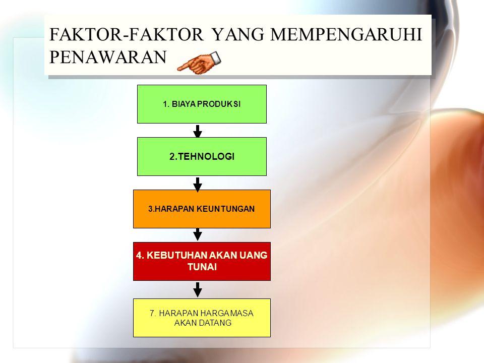 FAKTOR-FAKTOR YANG MEMPENGARUHI PENAWARAN 4. KEBUTUHAN AKAN UANG TUNAI 1. BIAYA PRODUKSI 7. HARAPAN HARGA MASA AKAN DATANG 2.TEHNOLOGI 3.HARAPAN KEUNT