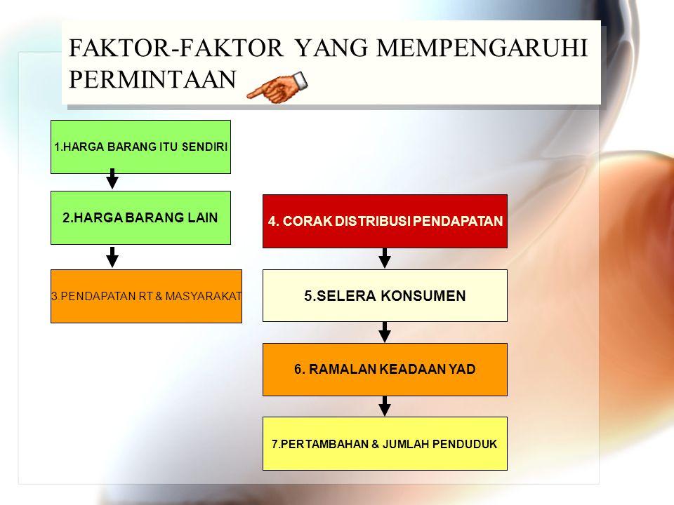 FAKTOR-FAKTOR YANG MEMPENGARUHI PERMINTAAN 4. CORAK DISTRIBUSI PENDAPATAN 1.HARGA BARANG ITU SENDIRI 5.SELERA KONSUMEN 6. RAMALAN KEADAAN YAD 7.PERTAM