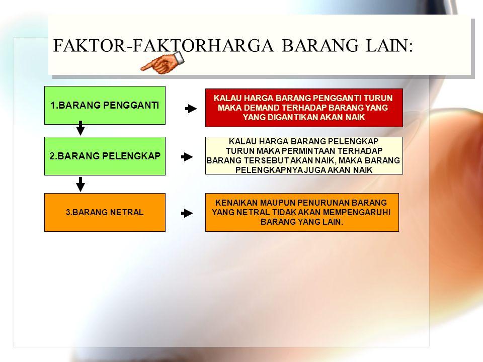 FAKTOR-FAKTORHARGA BARANG LAIN: KALAU HARGA BARANG PENGGANTI TURUN MAKA DEMAND TERHADAP BARANG YANG YANG DIGANTIKAN AKAN NAIK 1.BARANG PENGGANTI KALAU