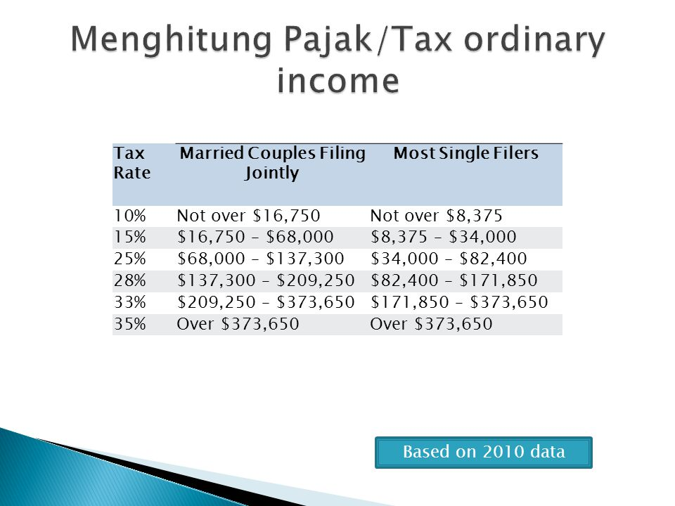 Based on 2010 data Tax Rate Married Couples Filing Jointly Most Single Filers 10%Not over $16,750Not over $8,375 15%$16,750 – $68,000$8,375 – $34,000
