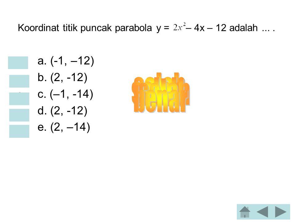 Koordinat titik puncak parabola y = – 4x – 12 adalah....