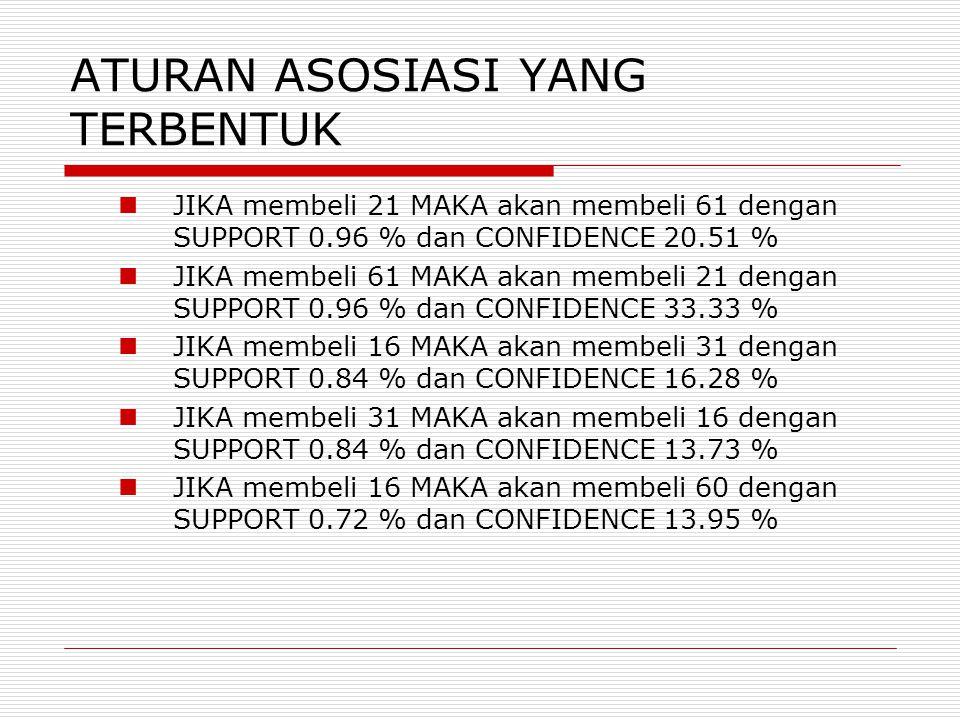 ATURAN ASOSIASI YANG TERBENTUK  JIKA membeli 21 MAKA akan membeli 61 dengan SUPPORT 0.96 % dan CONFIDENCE 20.51 %  JIKA membeli 61 MAKA akan membeli 21 dengan SUPPORT 0.96 % dan CONFIDENCE 33.33 %  JIKA membeli 16 MAKA akan membeli 31 dengan SUPPORT 0.84 % dan CONFIDENCE 16.28 %  JIKA membeli 31 MAKA akan membeli 16 dengan SUPPORT 0.84 % dan CONFIDENCE 13.73 %  JIKA membeli 16 MAKA akan membeli 60 dengan SUPPORT 0.72 % dan CONFIDENCE 13.95 %