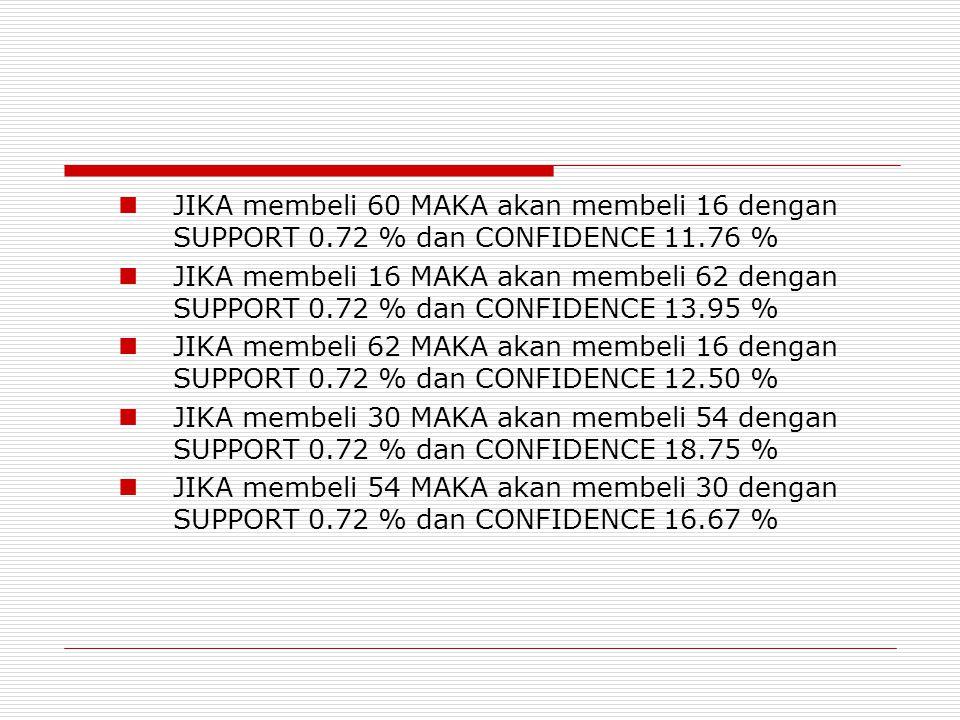  JIKA membeli 60 MAKA akan membeli 16 dengan SUPPORT 0.72 % dan CONFIDENCE 11.76 %  JIKA membeli 16 MAKA akan membeli 62 dengan SUPPORT 0.72 % dan CONFIDENCE 13.95 %  JIKA membeli 62 MAKA akan membeli 16 dengan SUPPORT 0.72 % dan CONFIDENCE 12.50 %  JIKA membeli 30 MAKA akan membeli 54 dengan SUPPORT 0.72 % dan CONFIDENCE 18.75 %  JIKA membeli 54 MAKA akan membeli 30 dengan SUPPORT 0.72 % dan CONFIDENCE 16.67 %