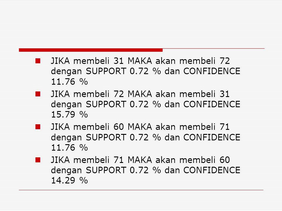  JIKA membeli 31 MAKA akan membeli 72 dengan SUPPORT 0.72 % dan CONFIDENCE 11.76 %  JIKA membeli 72 MAKA akan membeli 31 dengan SUPPORT 0.72 % dan CONFIDENCE 15.79 %  JIKA membeli 60 MAKA akan membeli 71 dengan SUPPORT 0.72 % dan CONFIDENCE 11.76 %  JIKA membeli 71 MAKA akan membeli 60 dengan SUPPORT 0.72 % dan CONFIDENCE 14.29 %