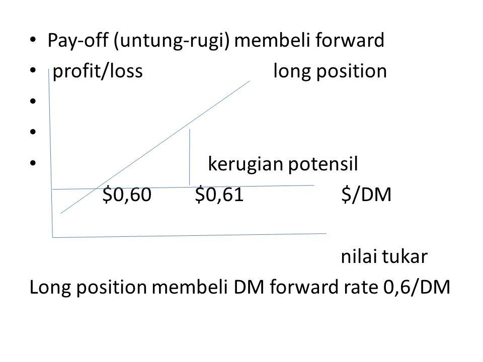 • Pay-off (untung-rugi) membeli forward • profit/loss long position • • kerugian potensil $0,60 $0,61 $/DM nilai tukar Long position membeli DM forwar