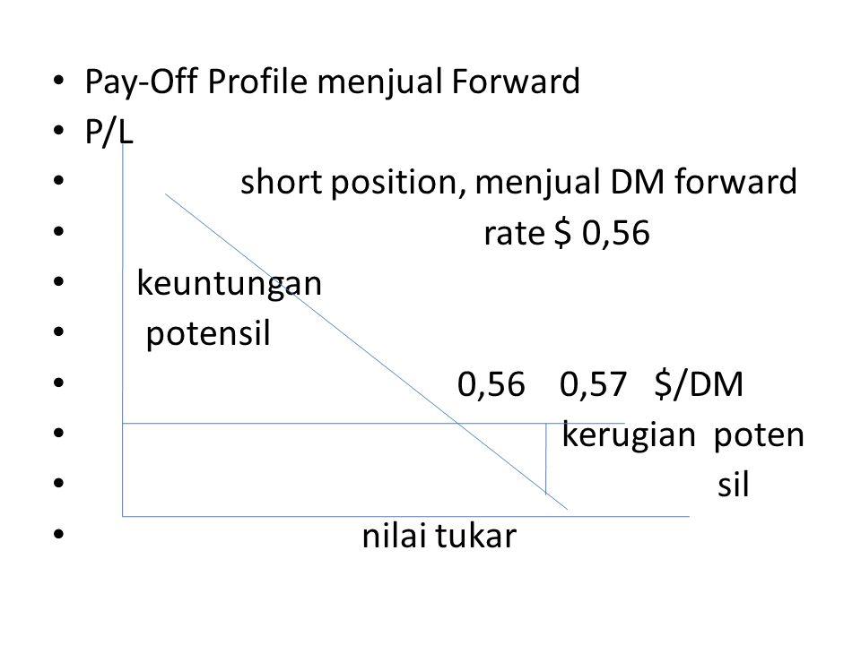 • Pay-Off Profile menjual Forward • P/L • short position, menjual DM forward • rate $ 0,56 • keuntungan • potensil • 0,56 0,57 $/DM • kerugian poten •