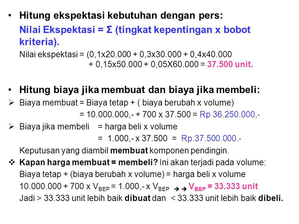 •Hitung ekspektasi kebutuhan dengan pers: Nilai Ekspektasi = Σ (tingkat kepentingan x bobot kriteria). Nilai ekspektasi = (0,1x20.000 + 0,3x30.000 + 0