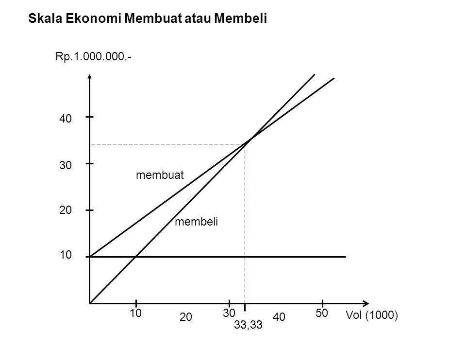 Skala Ekonomi Membuat atau Membeli 10 20 30 40 50 10 20 30 40 membeli membuat Rp.1.000.000,- Vol (1000) 33,33
