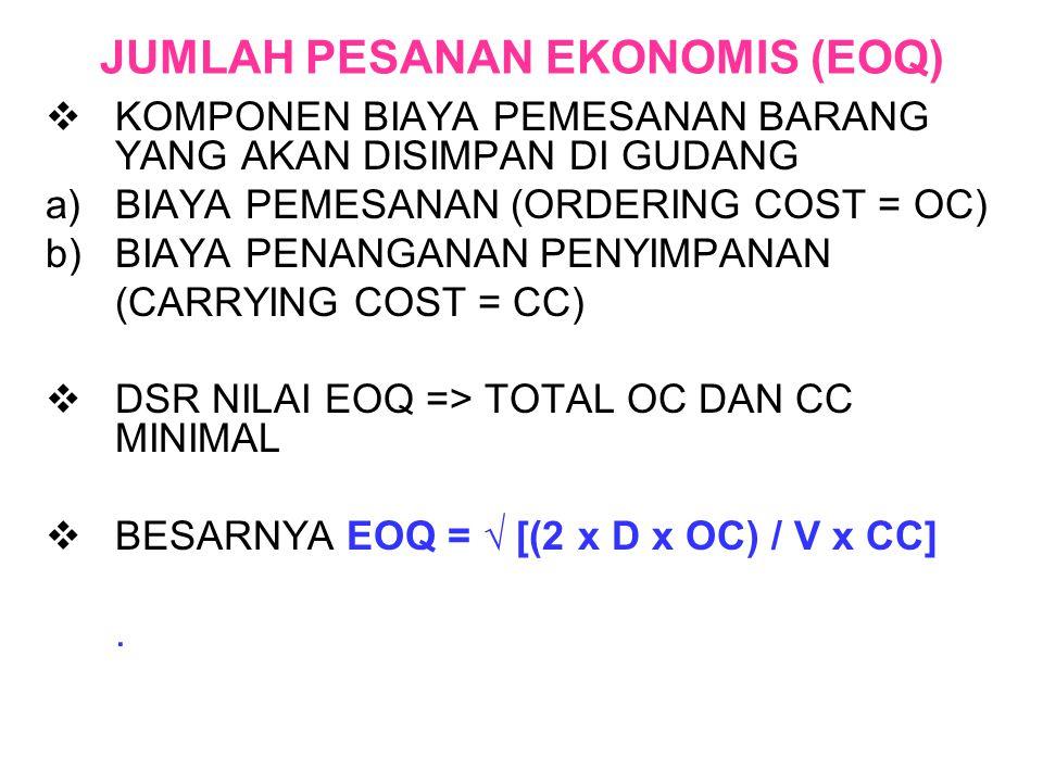 JUMLAH PESANAN EKONOMIS (EOQ)  KOMPONEN BIAYA PEMESANAN BARANG YANG AKAN DISIMPAN DI GUDANG a)BIAYA PEMESANAN (ORDERING COST = OC) b)BIAYA PENANGANAN