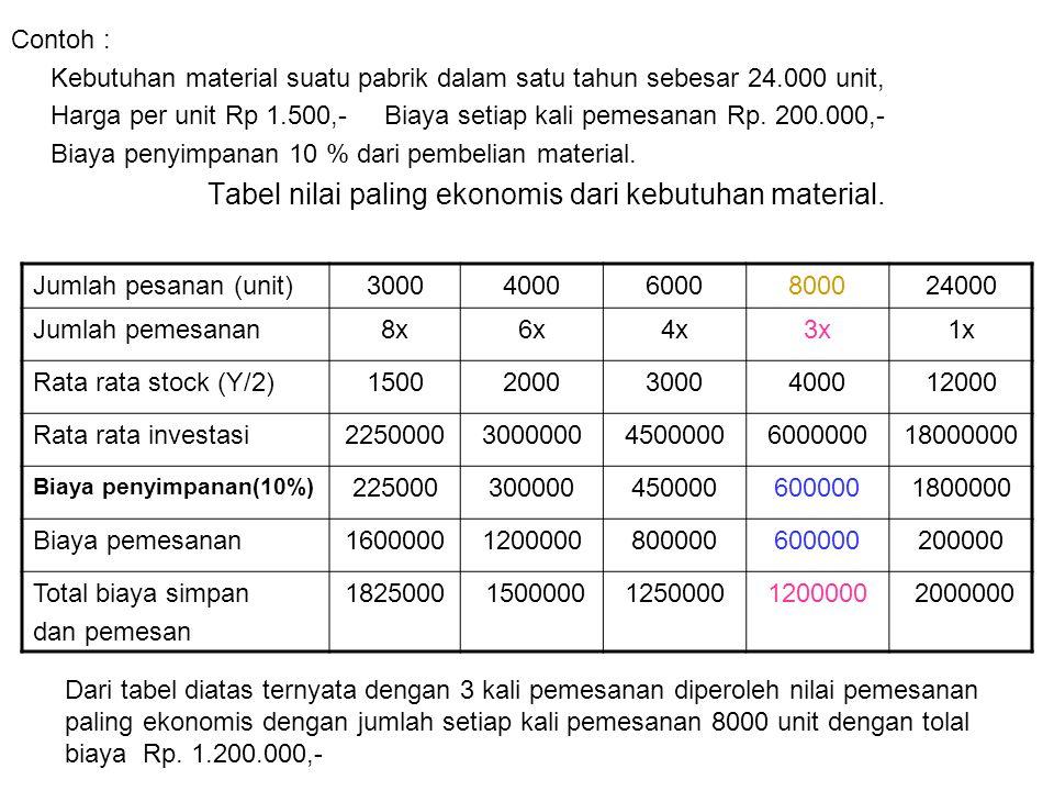 Contoh : Kebutuhan material suatu pabrik dalam satu tahun sebesar 24.000 unit, Harga per unit Rp 1.500,- Biaya setiap kali pemesanan Rp. 200.000,- Bia