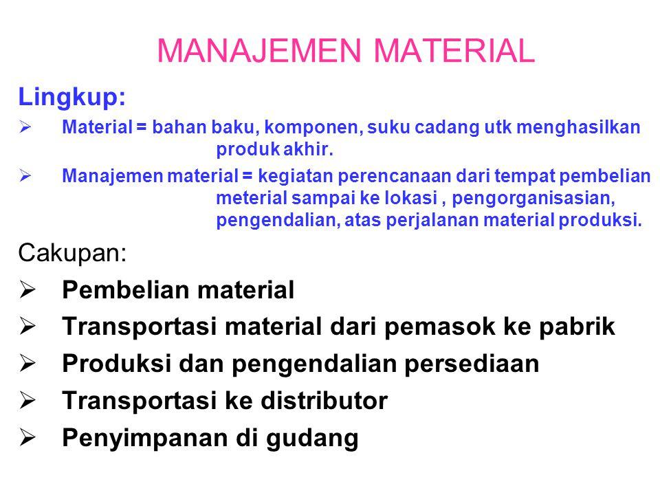 Lingkup:  Material = bahan baku, komponen, suku cadang utk menghasilkan produk akhir.  Manajemen material = kegiatan perencanaan dari tempat pembeli