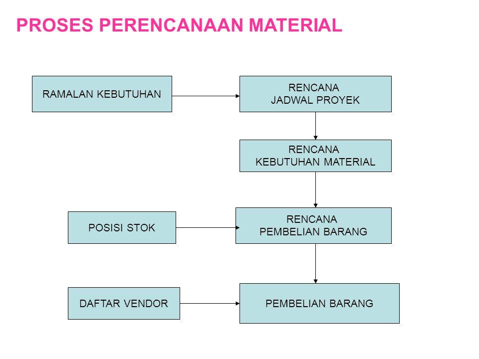 Contoh : Kebutuhan material suatu pabrik dalam satu tahun sebesar 24.000 unit, Harga per unit Rp 1.500,- Biaya setiap kali pemesanan Rp.