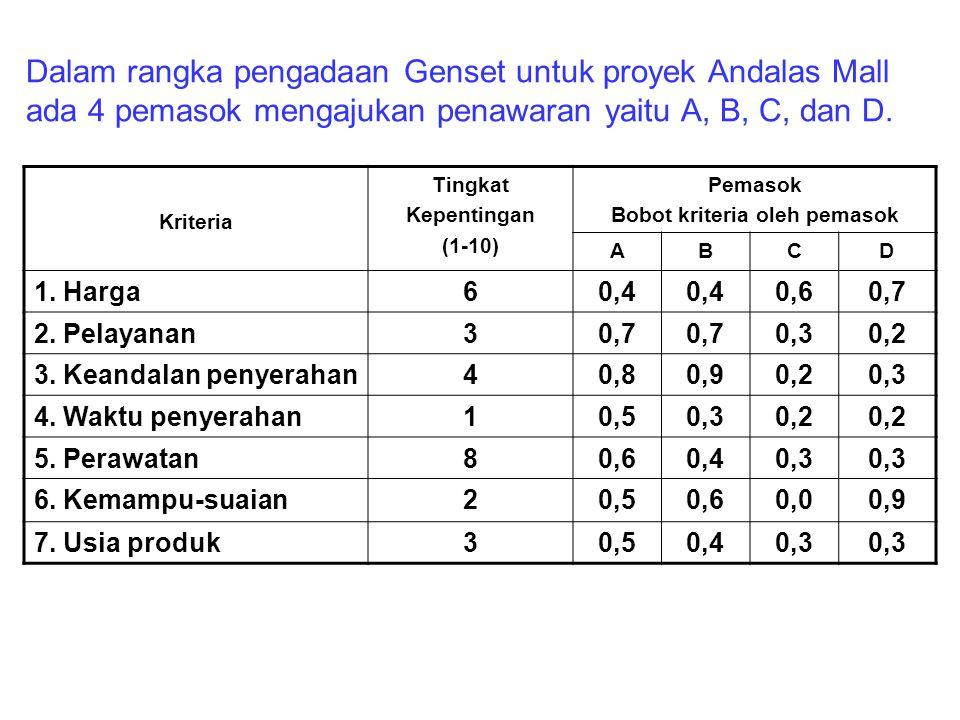 Dalam rangka pengadaan Genset untuk proyek Andalas Mall ada 4 pemasok mengajukan penawaran yaitu A, B, C, dan D. Kriteria Tingkat Kepentingan (1-10) P