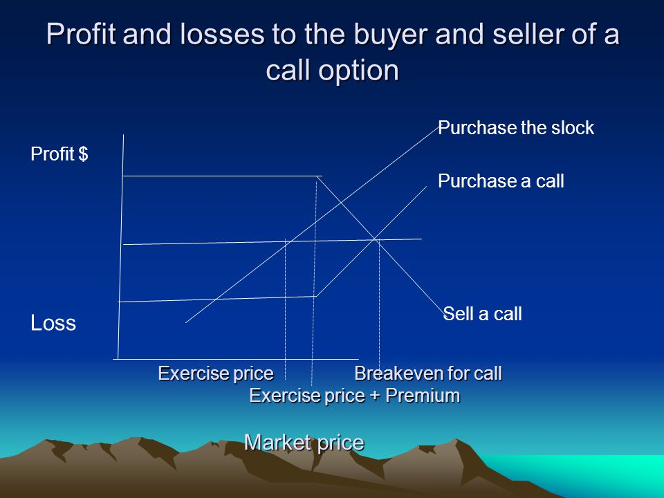 Profit and losses to the buyer and seller of a call option Profit $ Loss Purchase the slock Purchase a call Sell a call Exercise price Breakeven for c