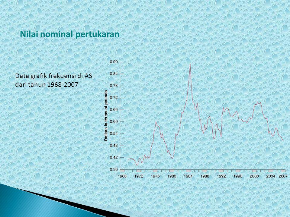 Nilai nominal pertukaran Data grafik frekuensi di AS dari tahun 1968-2007