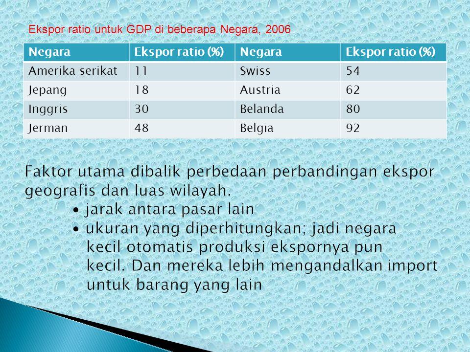 NegaraEkspor ratio (%)NegaraEkspor ratio (%) Amerika serikat11Swiss54 Jepang18Austria62 Inggris30Belanda80 Jerman48Belgia92 Ekspor ratio untuk GDP di beberapa Negara, 2006