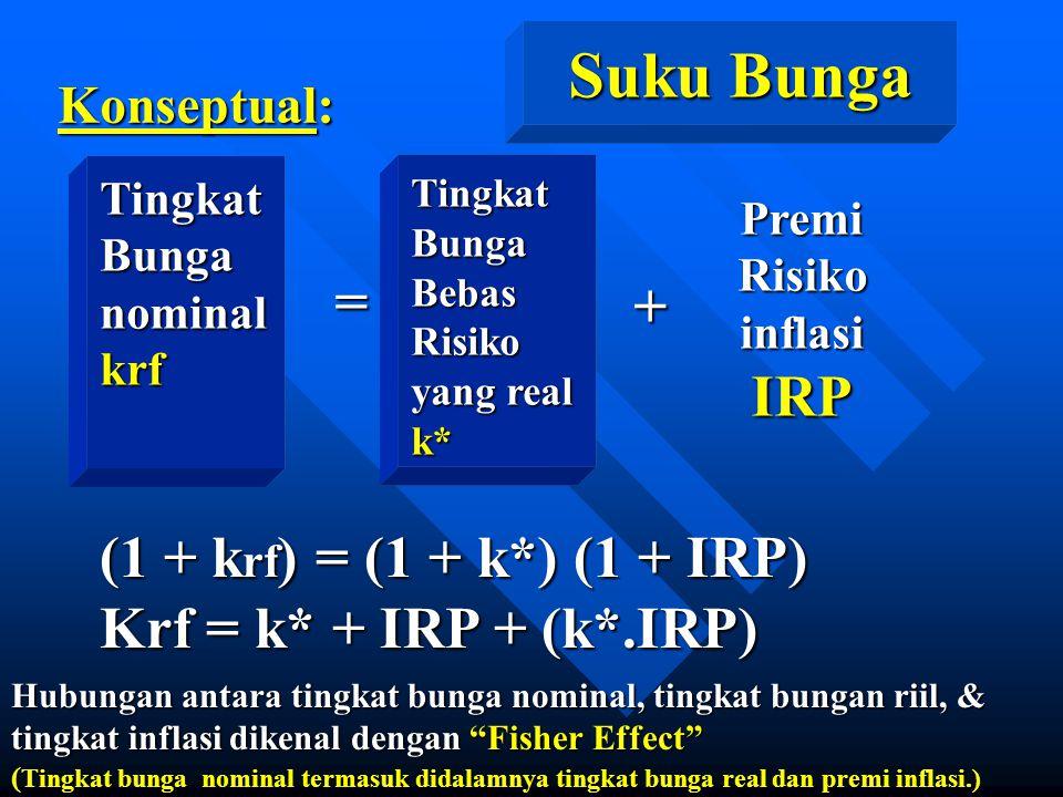 Konseptual: TingkatBunganominalkrf = TingkatBungaBebasRisiko yang real k* + PremiRisikoinflasiIRP (1 + k rf ) = (1 + k*) (1 + IRP) Krf = k* + IRP + (k