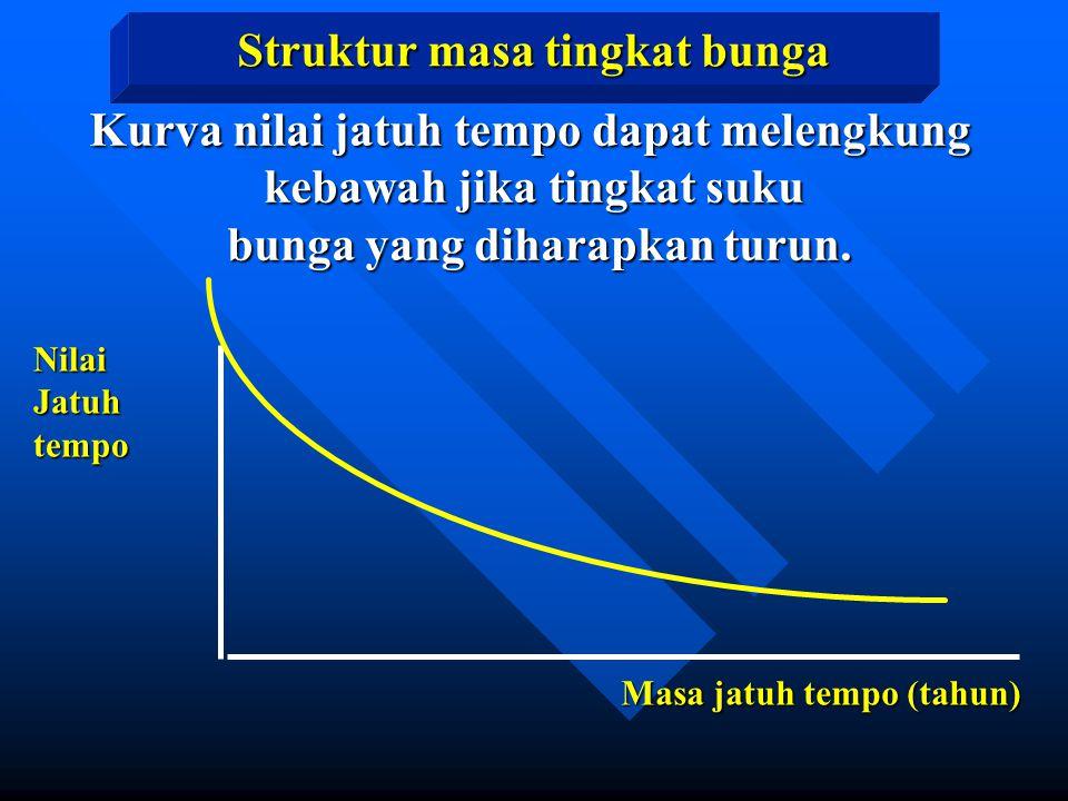 Struktur masa tingkat bunga NilaiJatuhtempo Masa jatuh tempo (tahun) Kurva nilai jatuh tempo dapat melengkung kebawah jika tingkat suku bunga yang dih